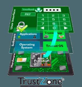 police scientifique empreintes digitales TrustZone